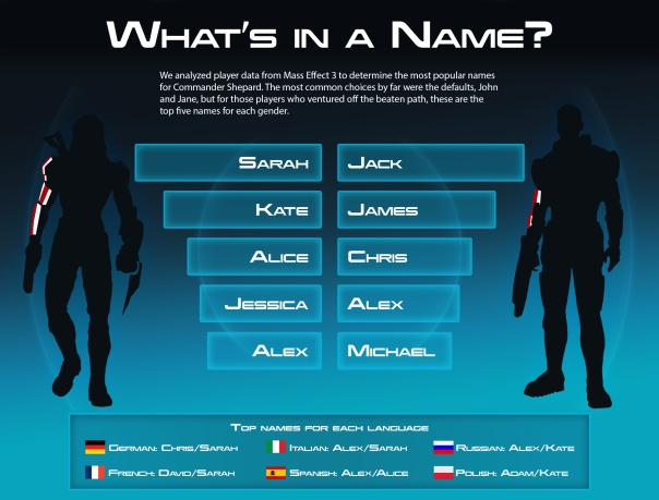 Mass Effect, Shepard Names